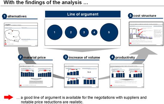 Erarbeitung lieferantenspezifischer Verhandlungsstrategien