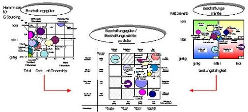 Portfolioanalyse für Electronic Sourcing