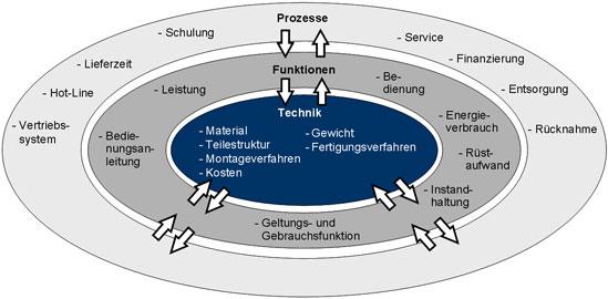 Prozessoptimierung als eine Säule der Produktklinik