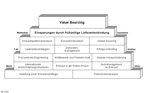 Value Sourcing