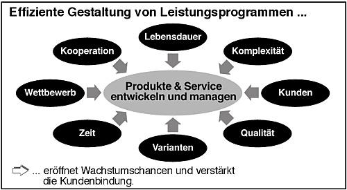 Leistungsprogramme